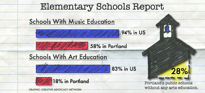 importance of art in schools